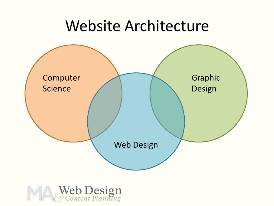 Website Architecture Computer Science Graphic Design Web Design