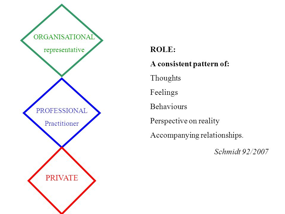 PROFESSIONAL Practitioner ORGANISATIONAL representative PRIVATE ROLE: A consistent pattern of: Thoughts Feelings Behaviours Perspective on reality Acc