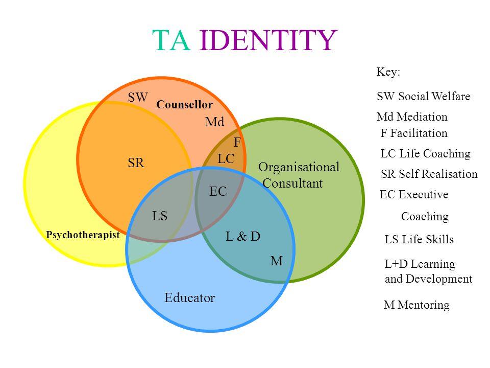 TA IDENTITY Counsellor Organisational Educator Psychotherapist Consultant LS EC F SW Md LC L & D SR Key: SW Social Welfare LS Life Skills EC Executive