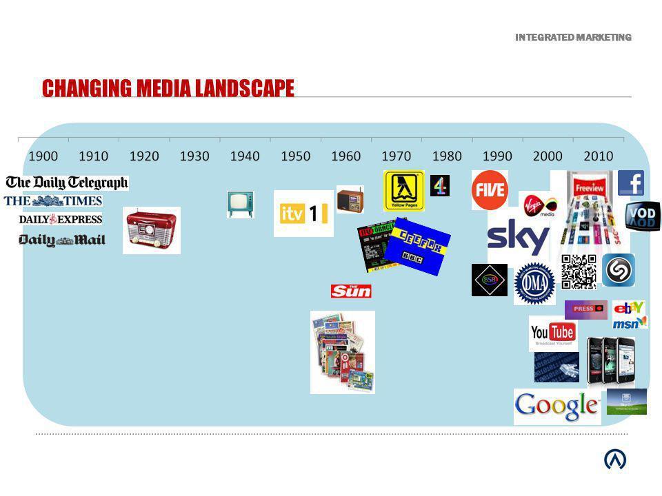 INTEGRATED MARKETING The Return Path for Everything INTERNET Website SEO PPC Display IPTV Social Viral Email TV Press Cinema Radio PR Outdoor DM Door Drop