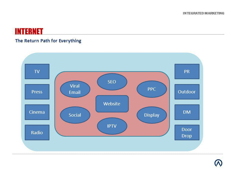 INTEGRATED MARKETING Informed Decision Making – what should we track.