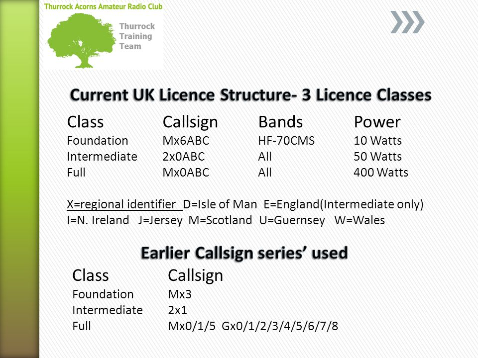 Class CallsignBands Power FoundationMx6ABCHF-70CMS 10 Watts Intermediate 2x0ABCAll50 Watts FullMx0ABCAll400 Watts X=regional identifier D=Isle of Man E=England(Intermediate only) I=N.