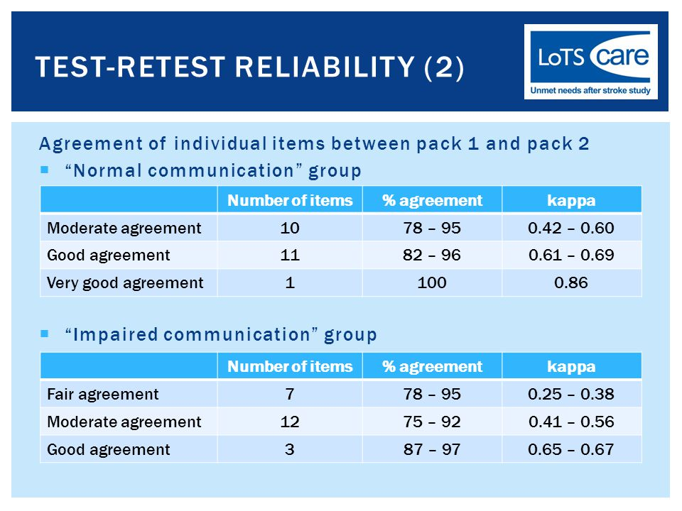 Agreement of individual items between pack 1 and pack 2  Normal communication group  Impaired communication group TEST-RETEST RELIABILITY (2) Number of items% agreementkappa Moderate agreement1078 – 950.42 – 0.60 Good agreement1182 – 960.61 – 0.69 Very good agreement11000.86 Number of items% agreementkappa Fair agreement778 – 950.25 – 0.38 Moderate agreement1275 – 920.41 – 0.56 Good agreement387 – 970.65 – 0.67