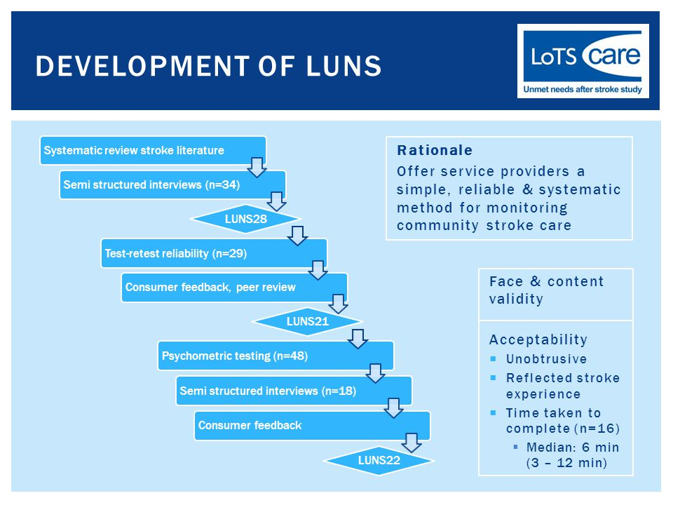 DEVELOPMENT OF LUNS Systematic review stroke literature Semi structured interviews (n=34) LUNS28 Psychometric testing (n=48) Semi structured interviews (n=18) Consumer feedback LUNS22 Test-retest reliability (n=29) Consumer feedback, peer review LUNS21 Face & content validity Acceptability  Unobtrusive  Reflected stroke experience  Time taken to complete (n=16)  Median: 6 min (3 – 12 min) Rationale Offer service providers a simple, reliable & systematic method for monitoring community stroke care