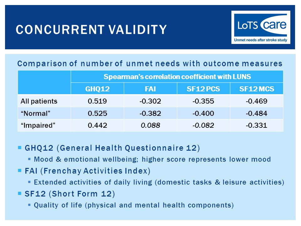 Comparison of number of unmet needs with outcome measures  GHQ12 (General Health Questionnaire 12)  Mood & emotional wellbeing; higher score represents lower mood  FAI (Frenchay Activities Index)  Extended activities of daily living (domestic tasks & leisure activities)  SF12 (Short Form 12)  Quality of life (physical and mental health components) CONCURRENT VALIDITY Spearman's correlation coefficient with LUNS GHQ12FAISF12 PCSSF12 MCS All patients0.519-0.302-0.355-0.469 Normal 0.525-0.382-0.400-0.484 Impaired 0.4420.088-0.082-0.331