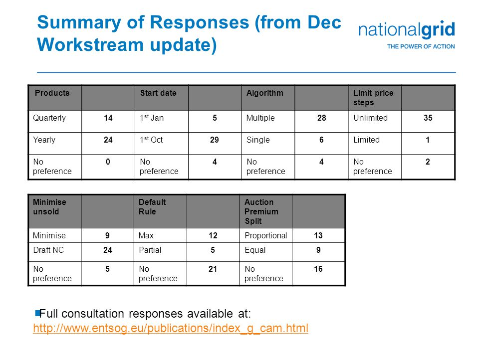 Summary of Responses (from Dec Workstream update) ProductsStart dateAlgorithmLimit price steps Quarterly141 st Jan5Multiple28Unlimited35 Yearly241 st Oct29Single6Limited1 No preference 0 4 4 2 Minimise unsold Default Rule Auction Premium Split Minimise9Max12Proportional13 Draft NC24Partial5Equal9 No preference 5 21No preference 16  Full consultation responses available at: http://www.entsog.eu/publications/index_g_cam.html http://www.entsog.eu/publications/index_g_cam.html