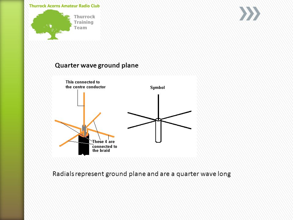 Quarter wave ground plane Radials represent ground plane and are a quarter wave long