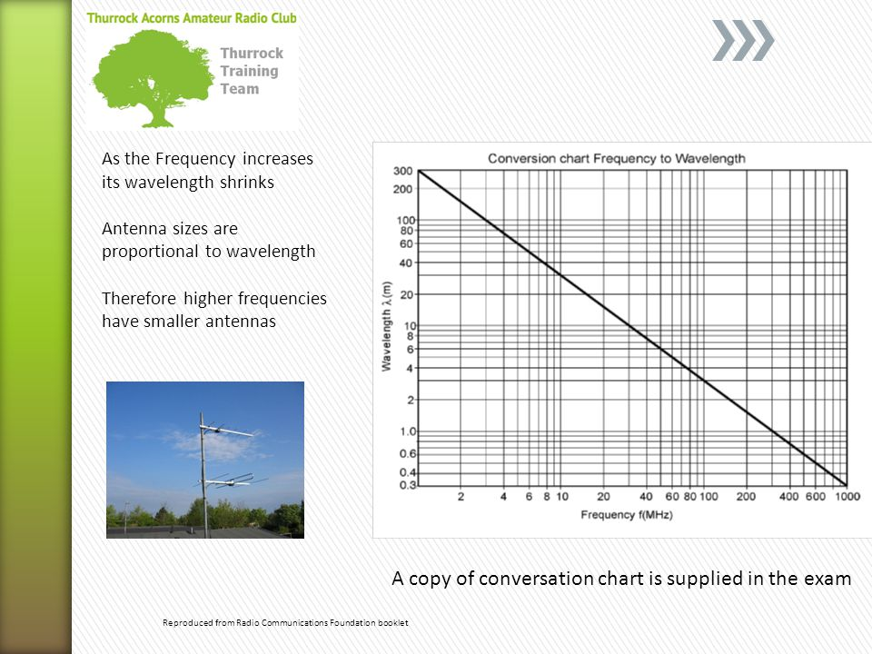 Reproduced from Radio Communications Foundation booklet As the Frequency increases its wavelength shrinks Antenna sizes are proportional to wavelength