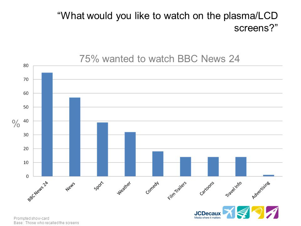 """""""What would you like to watch on the plasma/LCD screens?"""" 75% wanted to watch BBC News 24 Prompted show-card Base: Those who recalled the screens %"""