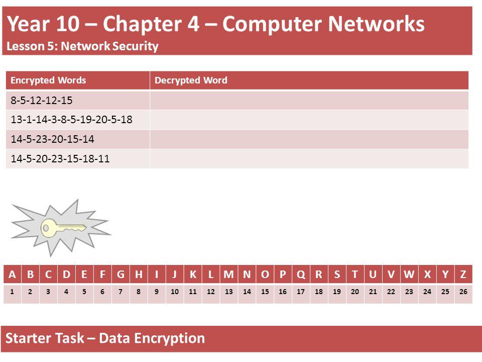Year 10 – Chapter 4 – Computer Networks Lesson 5: Network Security Starter Task – Data Encryption ABCDEFGHIJKLMNOPQRSTUVWXYZ 1234567891011121314151617181920212223242526 Encrypted WordsDecrypted Word 8-5-12-12-15 13-1-14-3-8-5-19-20-5-18 14-5-23-20-15-14 14-5-20-23-15-18-11