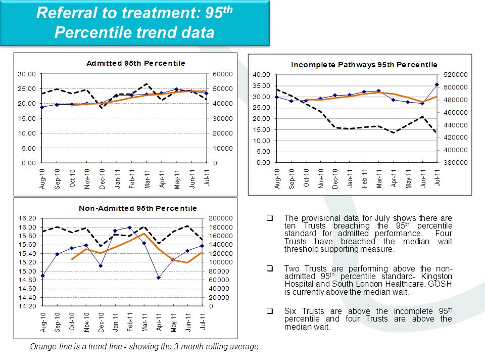 Overall performance includes London's independent Sector Providers Referral to treatment: specialty data