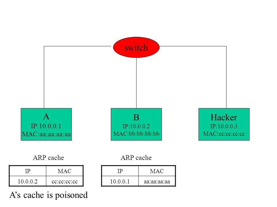 A IP:10.0.0.1 MAC:aa:aa:aa:aa B IP:10.0.0.2 MAC:bb:bb:bb:bb Hacker IP:10.0.0.3 MAC:cc:cc:cc:cc switch IPMAC 10.0.0.2cc:cc:cc:cc ARP cache IPMAC 10.0.0