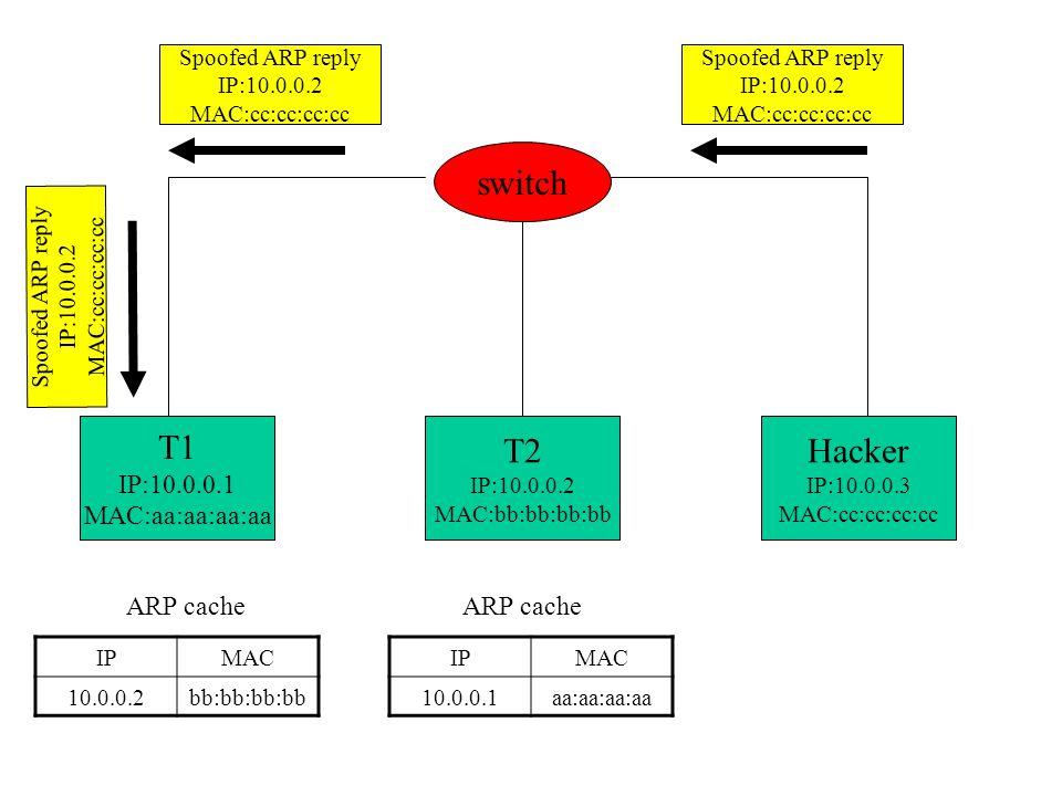 T1 IP:10.0.0.1 MAC:aa:aa:aa:aa T2 IP:10.0.0.2 MAC:bb:bb:bb:bb Hacker IP:10.0.0.3 MAC:cc:cc:cc:cc switch IPMAC 10.0.0.2bb:bb:bb:bb ARP cache IPMAC 10.0