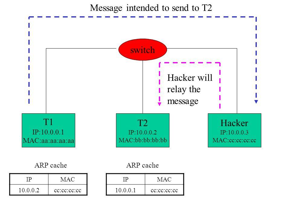 T1 IP:10.0.0.1 MAC:aa:aa:aa:aa T2 IP:10.0.0.2 MAC:bb:bb:bb:bb Hacker IP:10.0.0.3 MAC:cc:cc:cc:cc switch IPMAC 10.0.0.2cc:cc:cc:cc ARP cache IPMAC 10.0