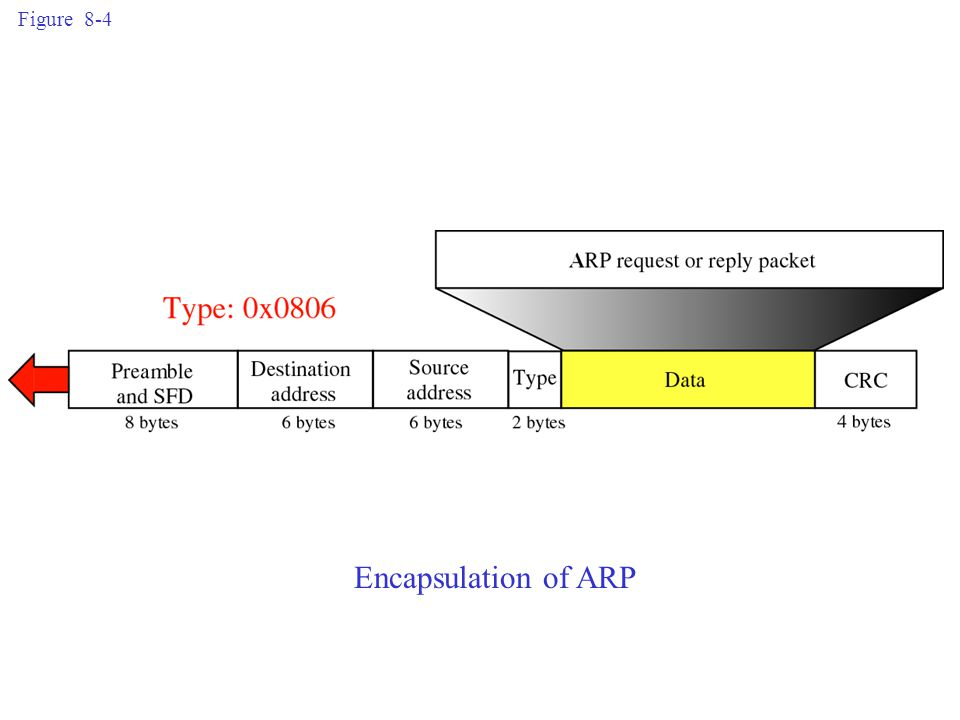 Figure 8-4 Encapsulation of ARP