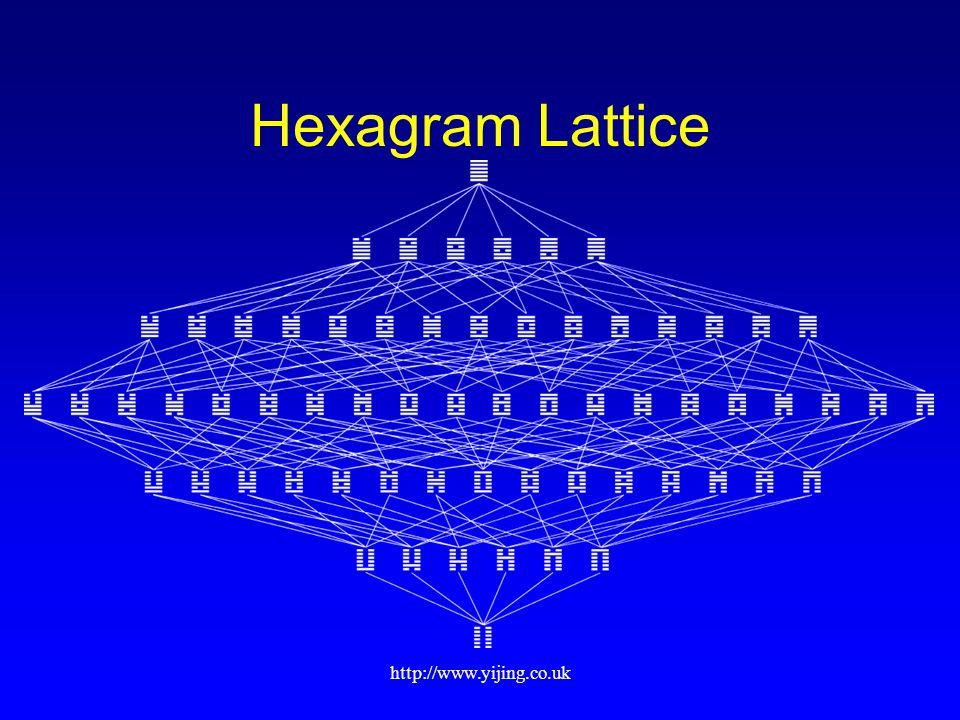 http://www.yijing.co.uk Hexagram Lattice
