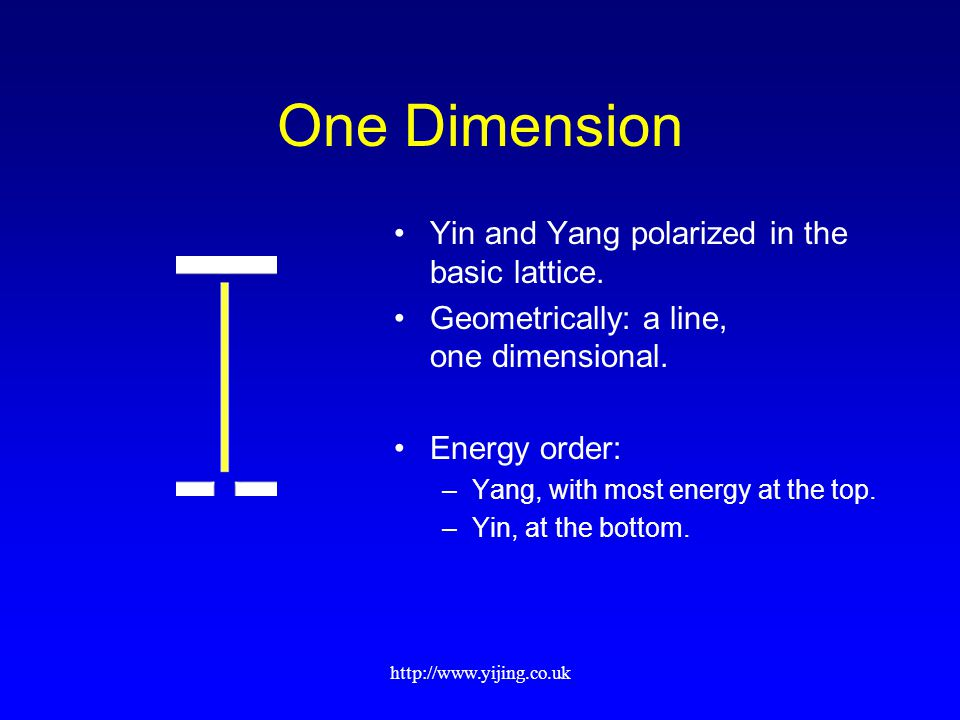 http://www.yijing.co.uk One Dimension Yin and Yang polarized in the basic lattice. Geometrically: a line, one dimensional. Energy order: –Yang, with m