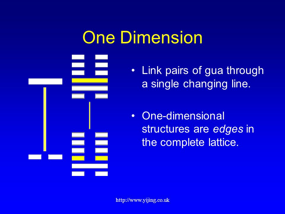 http://www.yijing.co.uk One Dimension Link pairs of gua through a single changing line.