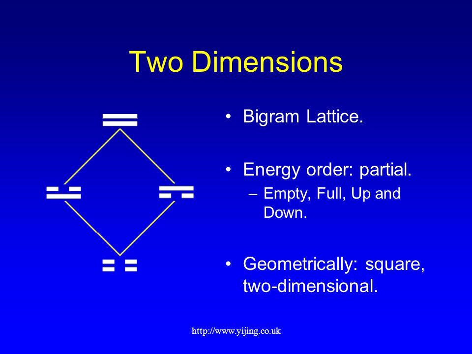 http://www.yijing.co.uk Two Dimensions Bigram Lattice.