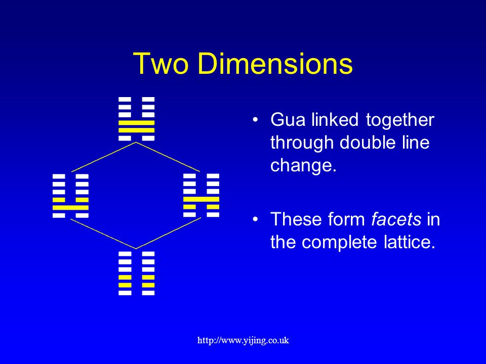 http://www.yijing.co.uk Two Dimensions Gua linked together through double line change.