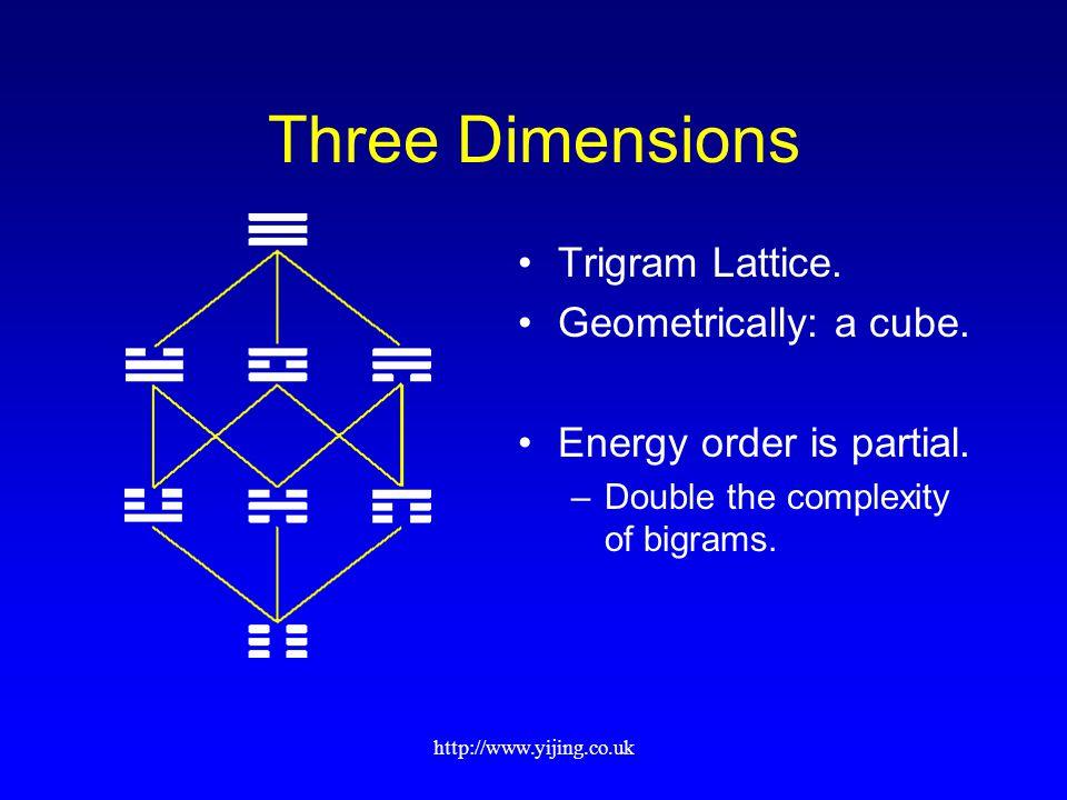 http://www.yijing.co.uk Three Dimensions Trigram Lattice.