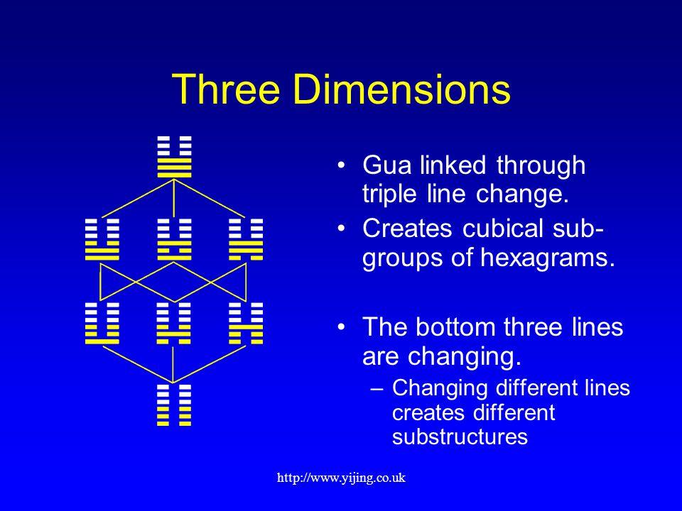 http://www.yijing.co.uk Three Dimensions Gua linked through triple line change.