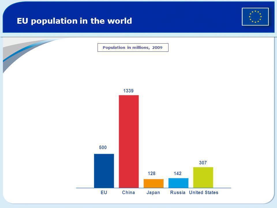 EU population in the world Population in millions, 2009 500 1339 128142 307 EUChinaJapanRussiaUnited States