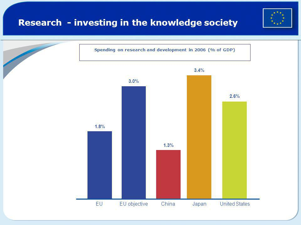 Research - investing in the knowledge society Spending on research and development in 2006 (% of GDP) 1.8% 3.0% 1.3% 2.6% 3.4% EUEU objective China Ja