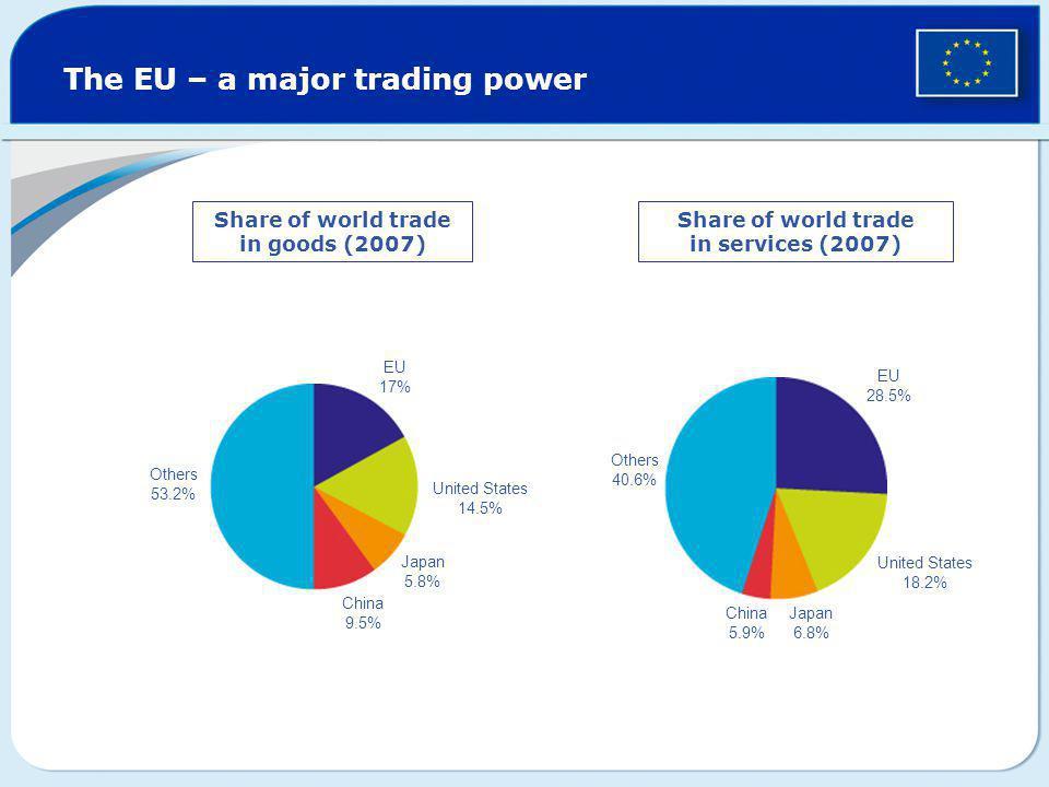 The EU – a major trading power Share of world trade in goods (2007) Share of world trade in services (2007) Others 53.2% EU 17% United States 14.5% Ja