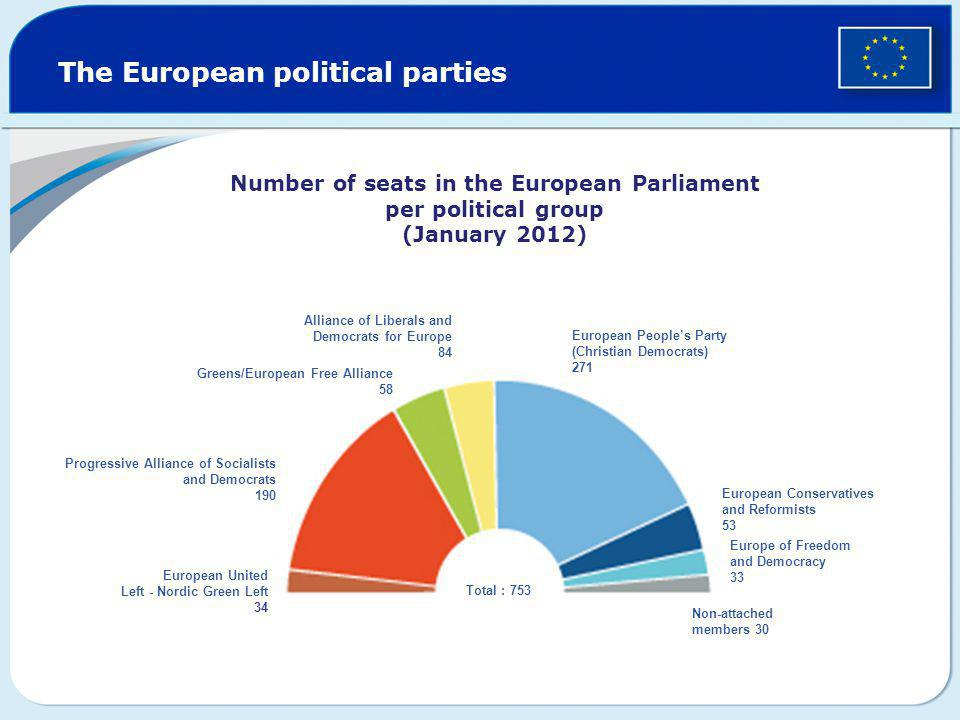 The European political parties Greens/European Free Alliance 58 European Conservatives and Reformists 53 Alliance of Liberals and Democrats for Europe