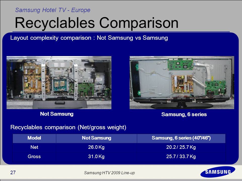 Samsung Hotel TV - Europe Samsung HTV 2009 Line-up 27 Recyclables Comparison 25.7 / 33.7 Kg31.0 KgGross 20.2 / 25.7 Kg26.0 KgNet Samsung, 6 series (40 /46 )Not SamsungModel Layout complexity comparison : Not Samsung vs Samsung Recyclables comparison (Net/gross weight) Samsung, 6 series Not Samsung