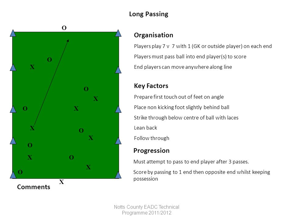 Notts County EADC Technical Programme 2011/2012 Long Passing Organisation Players play 7 v 7 with 1 (GK or outside player) on each end Players must pa