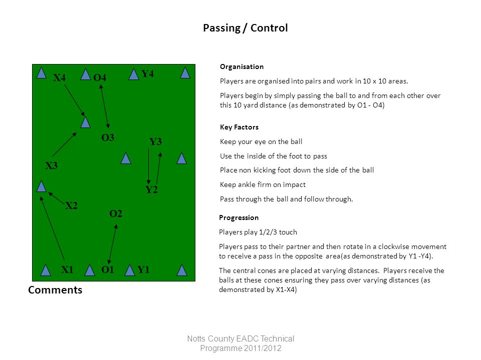 Notts County EADC Technical Programme 2011/2012 Passing / Control Organisation Players are organised into pairs and work in 10 x 10 areas. Players beg