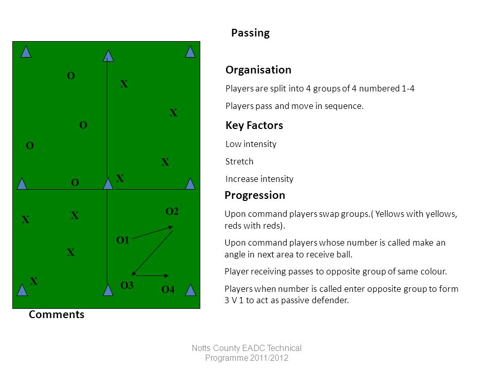Notts County EADC Technical Programme 2011/2012 Passing Organisation Players are split into 4 groups of 4 numbered 1-4 Players pass and move in sequen