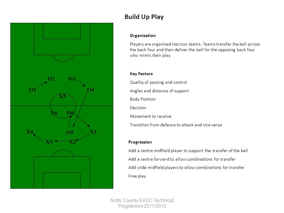 Notts County EADC Technical Programme 2011/2012 Shooting Organisation Players are organised into 5 V 2 in 2 halves Players have to stay within own area passing and creating scoring opportunities Key Factors Create 1/2 yard Non kicking foot beside ball Strike through centre of ball with laces Head over ball Run across goal Keep ball low Progression Must shoot after 3 passes All 2 touch Play 4 v 3 in each area Must pass across line for players to shoot Comments GK 5 V 2