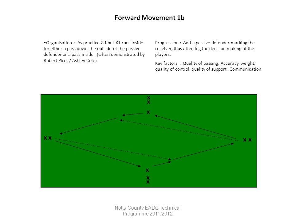 Notts County EADC Technical Programme 2011/2012 Forward Movement 1b Organisation : As practice 2.1 but X1 runs inside for either a pass down the outsi