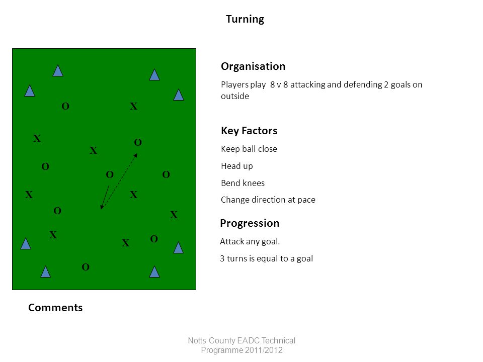Notts County EADC Technical Programme 2011/2012 Turning Organisation Players play 8 v 8 attacking and defending 2 goals on outside Key Factors Keep ba