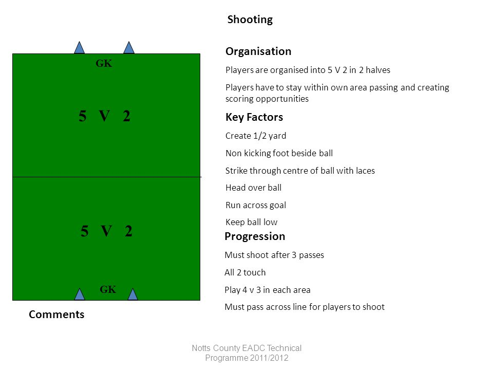 Notts County EADC Technical Programme 2011/2012 Shooting Organisation Players are organised into 5 V 2 in 2 halves Players have to stay within own are