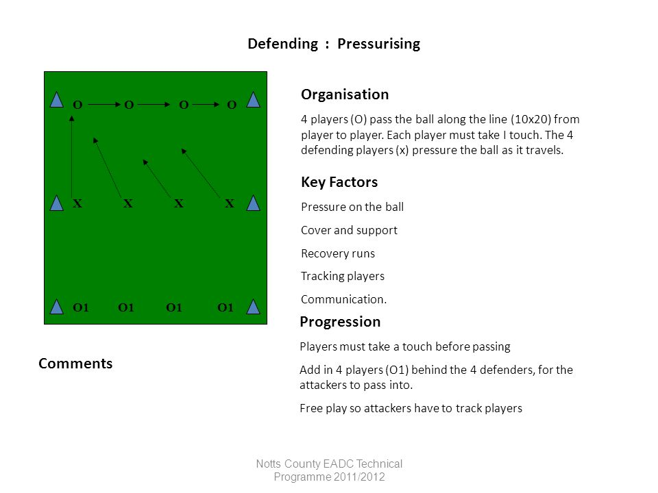 Notts County EADC Technical Programme 2011/2012 Control Organisation Players are organised into pairs and control the ball before passing.