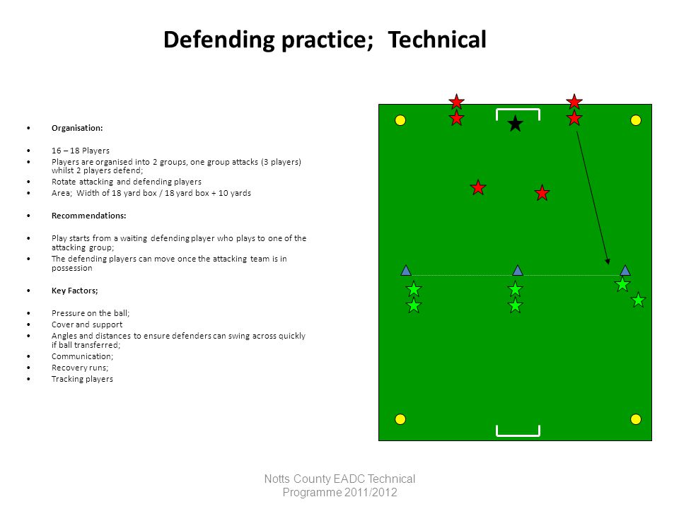 Defending Organisation Defender plays the ball to the attacker and follows his pass The defender then jockeys the attacker back to the start position.