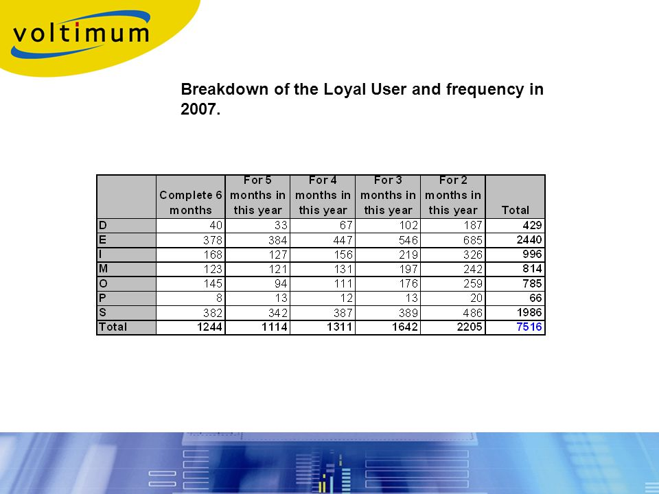 Breakdown of the Loyal User and frequency in 2007.