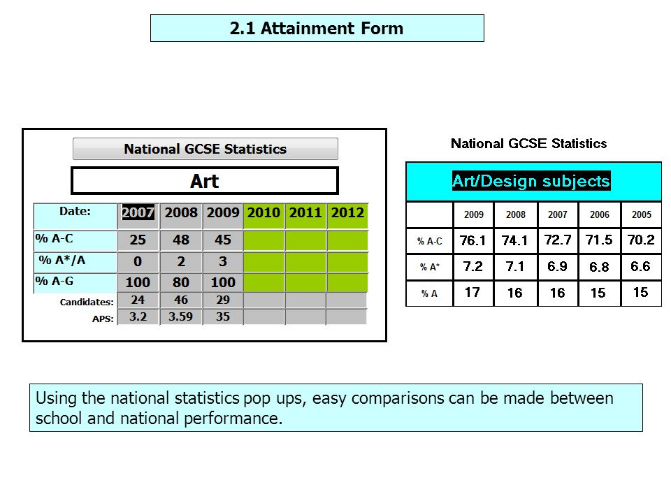 Using the national statistics pop ups, easy comparisons can be made between school and national performance. 2.1 Attainment Form