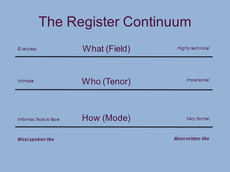 The Register Continuum What (Field) Who (Tenor) How (Mode) Everyday Intimate Informal, face to face Most spoken like Highly technical Impersonal Very formal Most written like