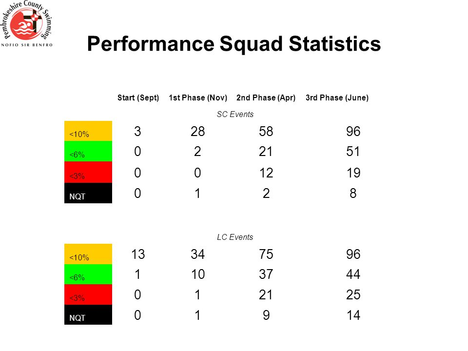 Performance Squad Statistics Start (Sept)1st Phase (Nov)2nd Phase (Apr)3rd Phase (June) SC Events <10% 3285896 <6% 022151 <3% 001219 NQT 0128 LC Events <10% 13347596 <6% 1103744 <3% 012125 NQT 01914