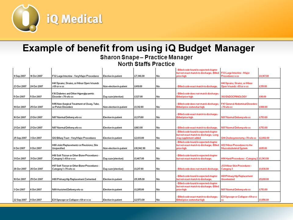 Example of benefit from using iQ Budget Manager Sharon Snape – Practice Manager North Staffs Practice