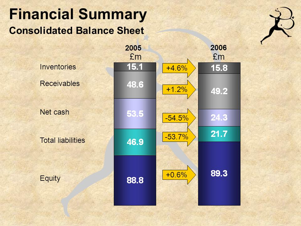 Financial Summary Consolidated Balance Sheet £m Inventories Receivables Net cash Total liabilities Equity 2005 2006 +4.6% +1.2% -54.5% -53.7% +0.6%