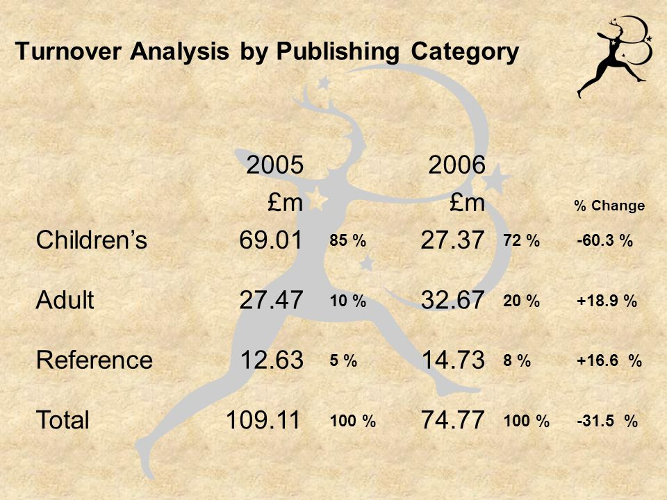 Turnover Analysis by Publishing Category 2005 £m 2006 £m Children's 69.01 27.37 Adult 27.47 32.67 Reference 12.63 14.73 Total109.11 74.77 -60.3 % +18.9 % +16.6 % -31.5 % 85 % 10 % 5 % 100 % 72 % 20 % 8 % 100 % % Change