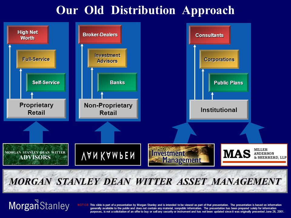 Our Old Distribution Approach MORGAN STANLEY DEAN WITTER ASSET MANAGEMENT MAS MILLER ANDERSON & SHERRERD, LLP High Net Worth Full-Service Self-Service