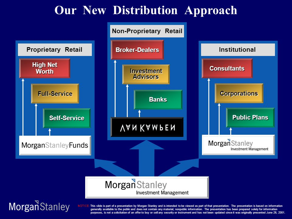 High Net Worth Full-Service Self-Service Proprietary Retail Broker-Dealers Banks InvestmentAdvisors Non-Proprietary Retail Consultants Public Plans Corporations Institutional Our New Distribution Approach NOTICE: This slide is part of a presentation by Morgan Stanley and is intended to be viewed as part of that presentation.