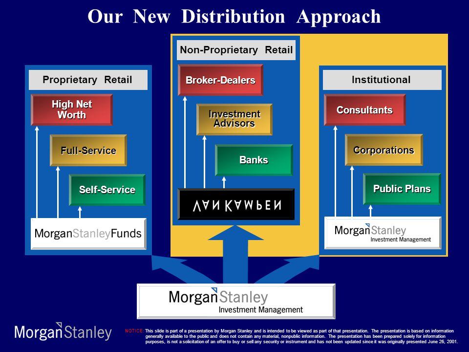High Net Worth Full-Service Self-Service Proprietary Retail Broker-Dealers Banks InvestmentAdvisors Non-Proprietary Retail Consultants Public Plans Co